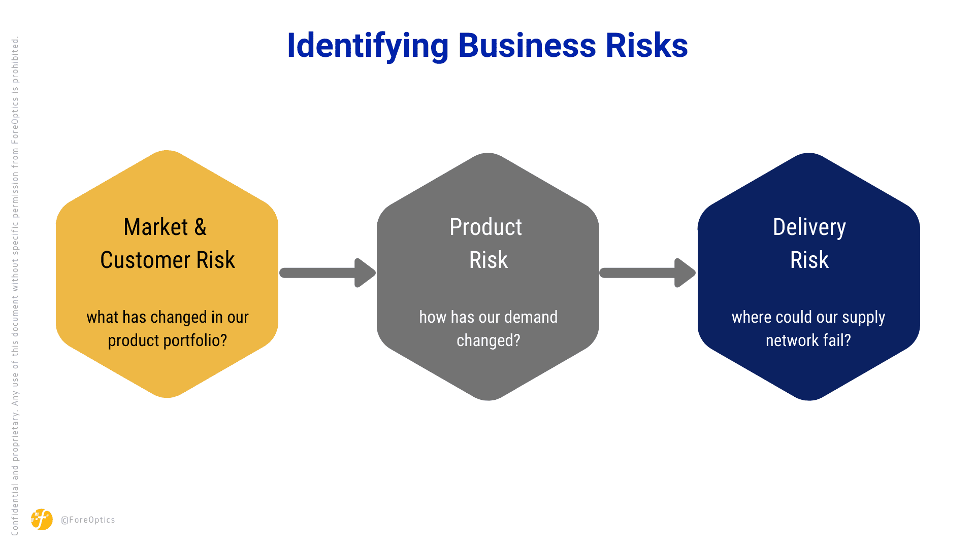 Identifying Business Risks