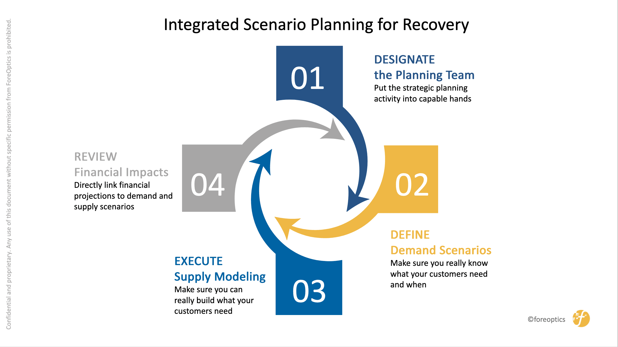 ForeOptics Integrated Scenario Planning for Recovery - Designate the planning team, define demand scenarios, execute supply modeling, review financial impacts