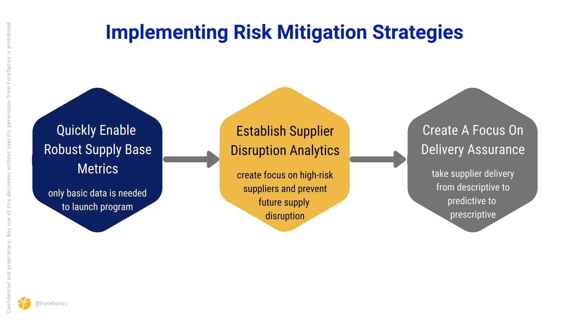 ForeOptics - Implementing Risk Mitigation Strategies - Establish Disruption Analytics, Create a focus on delivery assurance, Establishing a more robust supply base can happen quickly