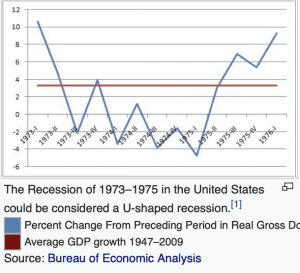 https://en.wikipedia.org/wiki/Recession_shapes